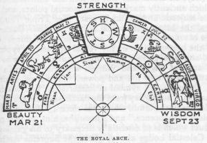 Nambour Royal Arch Chapter   Sunshine Coast Freemasons